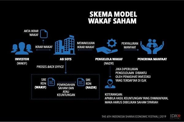 IDX cara lengkap wakaf saham di Indonesia